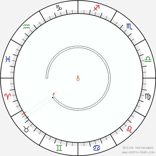 Chirone Retrograde Astro Calendar 1879