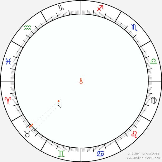 Chirone Retrograde Astro Calendar 1881