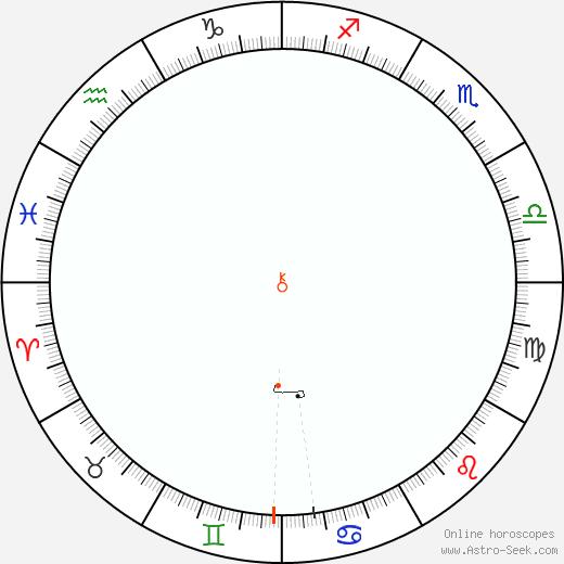 Chirone Retrograde Astro Calendar 1888