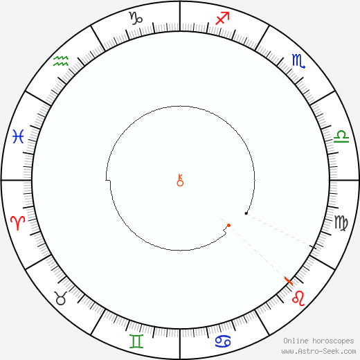 Chirone Retrograde Astro Calendar 1892