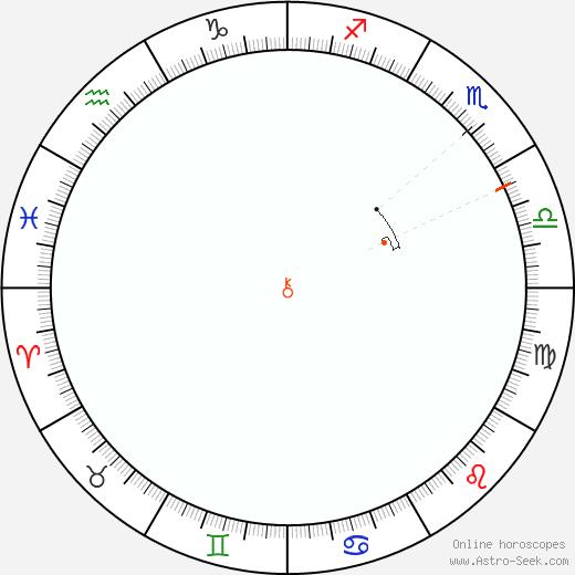Chirone Retrograde Astro Calendar 1896