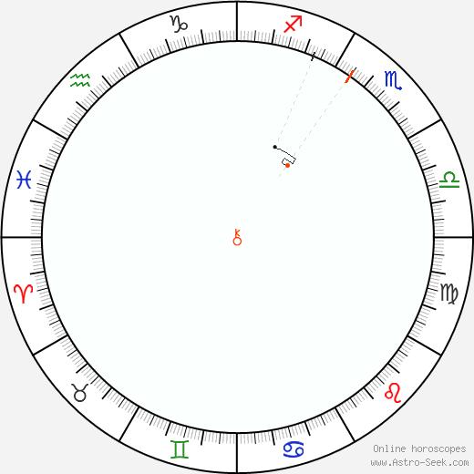 Chirone Retrograde Astro Calendar 1898