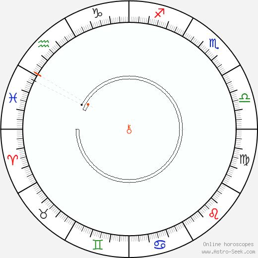 Chirone Retrograde Astro Calendar 1911