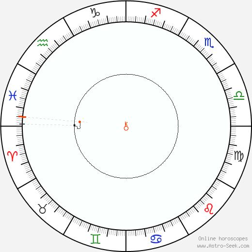 Chirone Retrograde Astro Calendar 1918