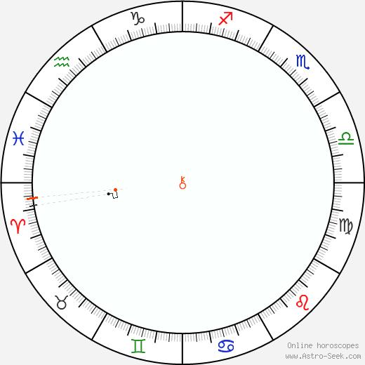 Chirone Retrograde Astro Calendar 1921