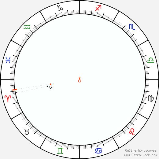 Chirone Retrograde Astro Calendar 1922