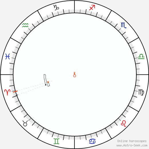 Chirone Retrograde Astro Calendar 1924