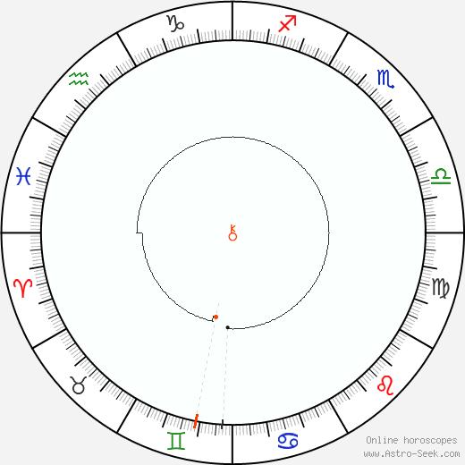 Chirone Retrograde Astro Calendar 1937