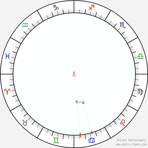 Chirone Retrograde Astro Calendar 1939