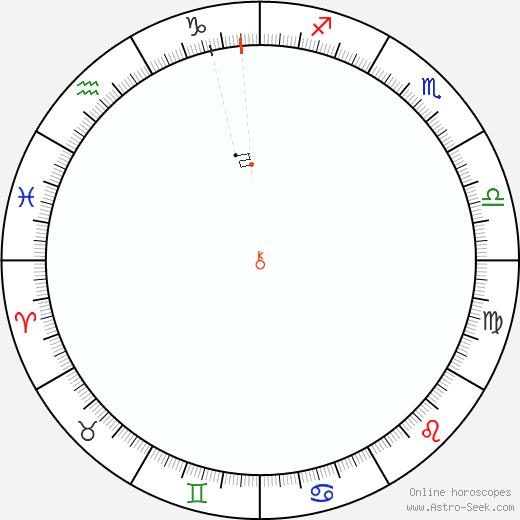 Chirone Retrograde Astro Calendar 1952