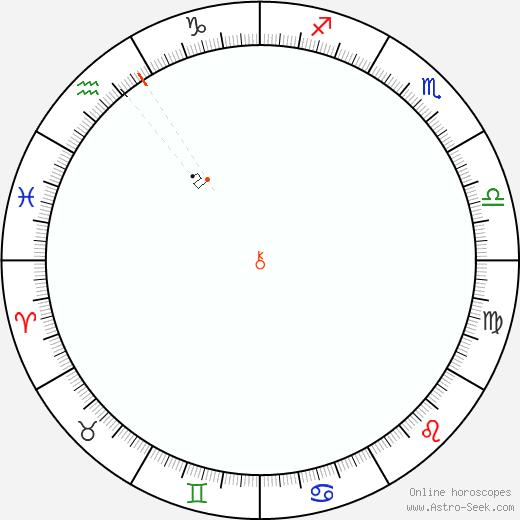 Chirone Retrograde Astro Calendar 1956