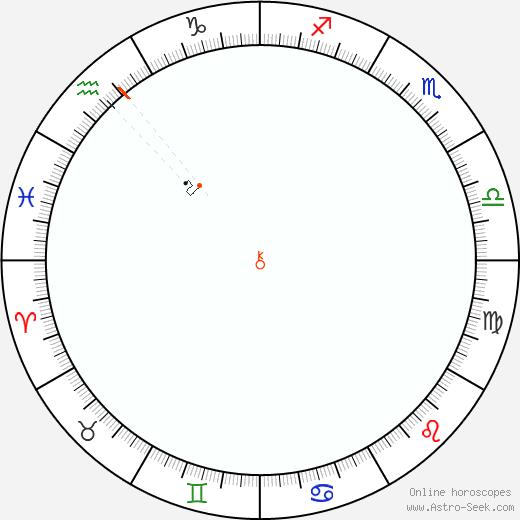 Chirone Retrograde Astro Calendar 1957