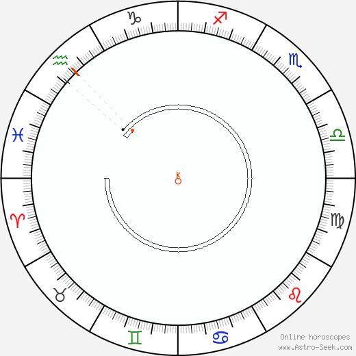 Chirone Retrograde Astro Calendar 1958