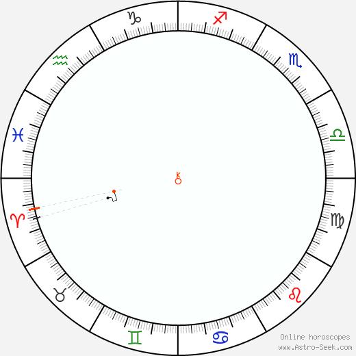 Chirone Retrograde Astro Calendar 1973