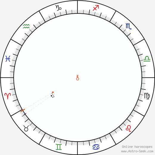 Chirone Retrograde Astro Calendar 1978