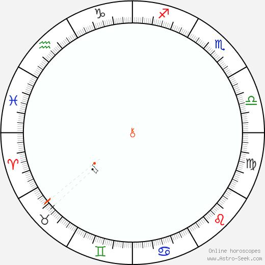 Chirone Retrograde Astro Calendar 1980