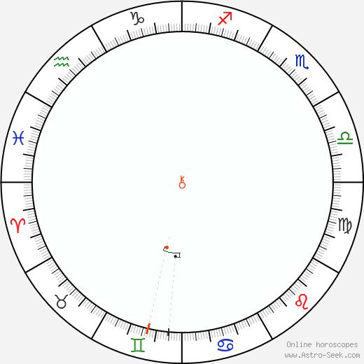 Chirone Retrograde Astro Calendar 1987