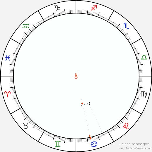 Chirone Retrograde Astro Calendar 1990