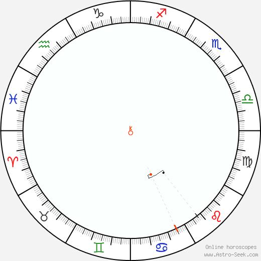 Chirone Retrograde Astro Calendar 1991