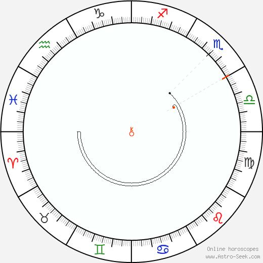 Chirone Retrograde Astro Calendar 1997