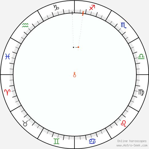 Chirone Retrograde Astro Calendar 2001