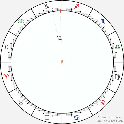 Chirone Retrograde Astro Calendar 2002