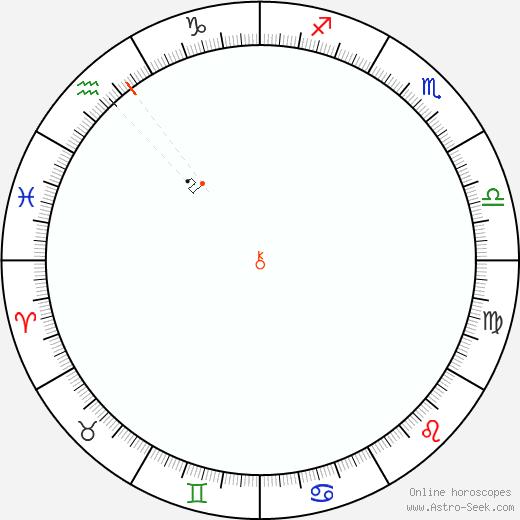 Chirone Retrograde Astro Calendar 2007