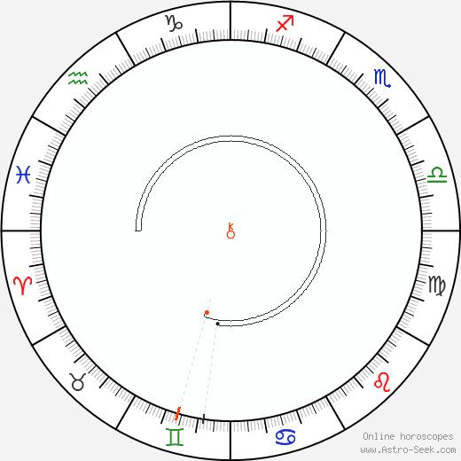 Chirone Retrograde Astro Calendar 2037