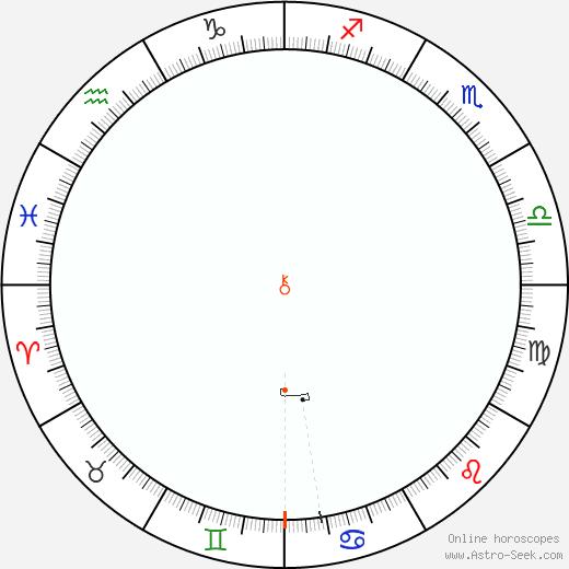 Chirone Retrograde Astro Calendar 2039