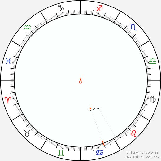 Chirone Retrograde Astro Calendar 2041