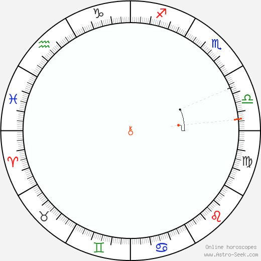 Chirone Retrograde Astro Calendar 2046