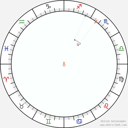 Chirone Retrograde Astro Calendar 2049