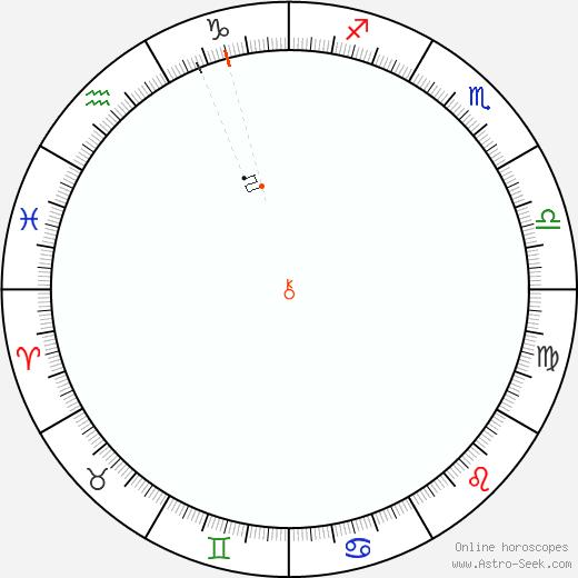 Chirone Retrograde Astro Calendar 2054