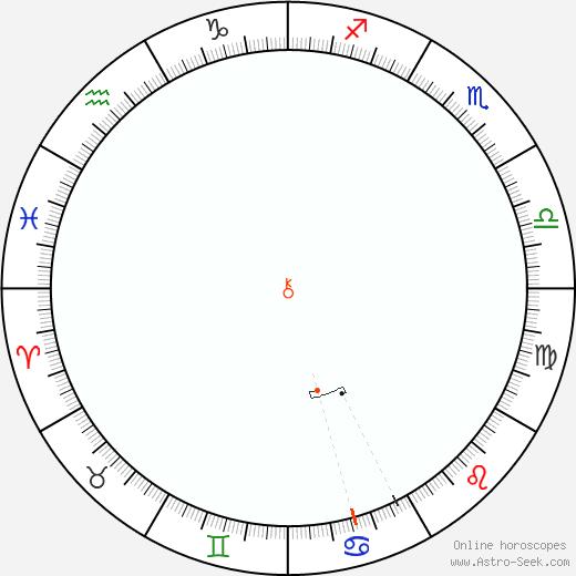 Chirone Retrograde Astro Calendar 2091