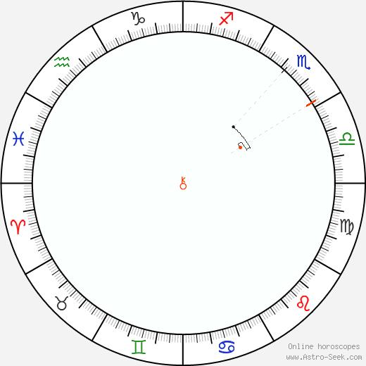 Chirone Retrograde Astro Calendar 2098