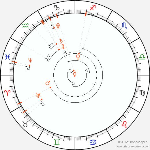 Calendario astrológico, Eventos de astrología de 2021