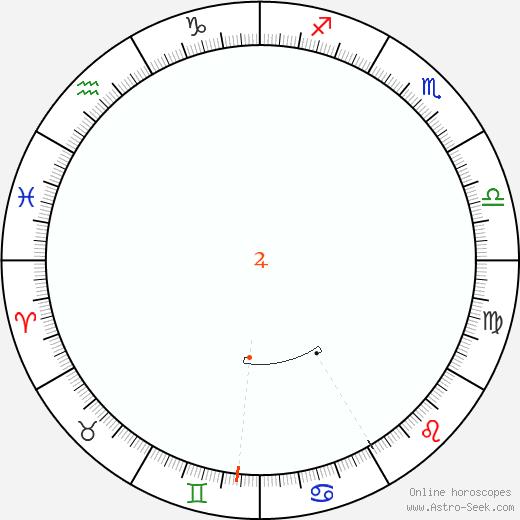 Giove Retrograde Astro Calendar 1800
