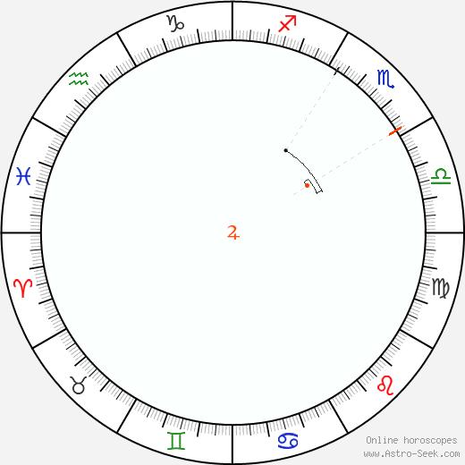 Giove Retrograde Astro Calendar 1804