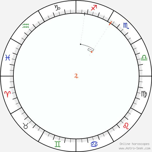Giove Retrograde Astro Calendar 1805
