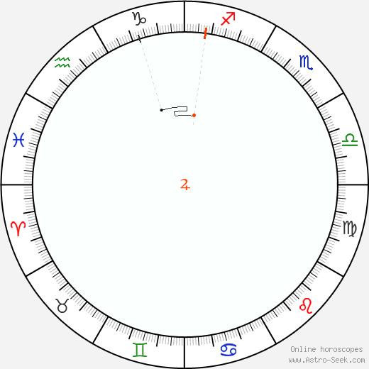 Giove Retrograde Astro Calendar 1806