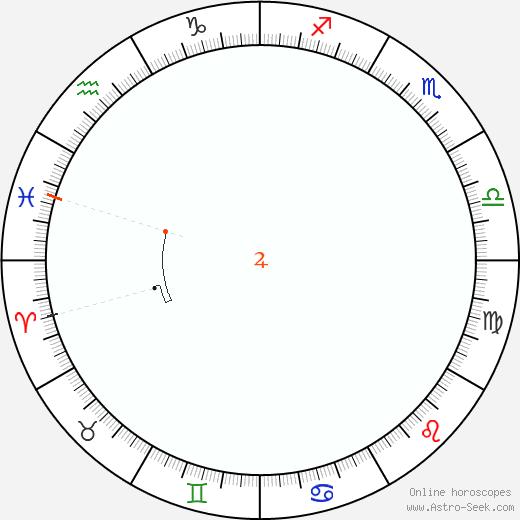 Giove Retrograde Astro Calendar 1809