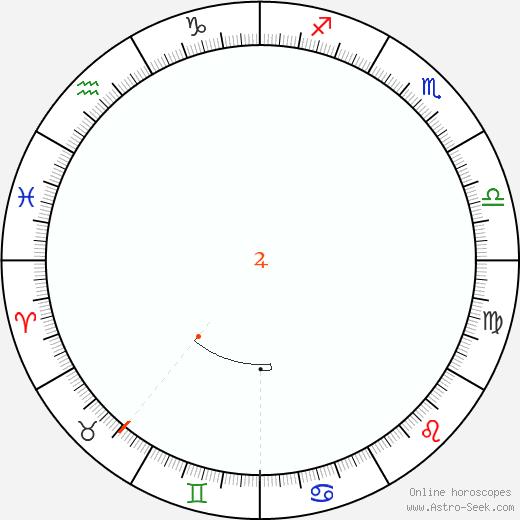 Giove Retrograde Astro Calendar 1811