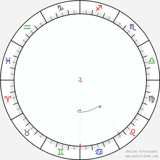 Giove Retrograde Astro Calendar 1812