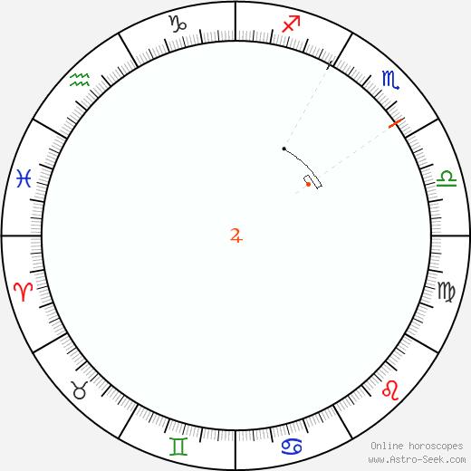 Giove Retrograde Astro Calendar 1816