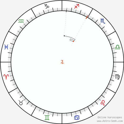 Giove Retrograde Astro Calendar 1817