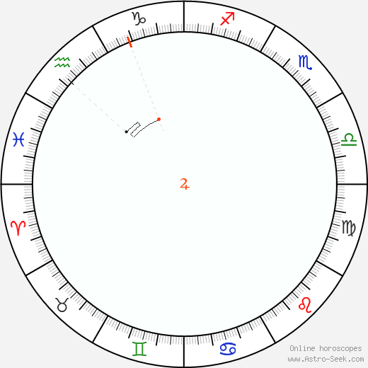 Giove Retrograde Astro Calendar 1819