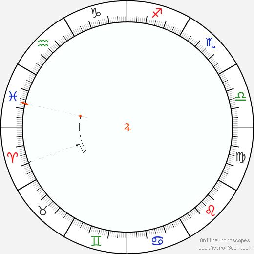 Giove Retrograde Astro Calendar 1821