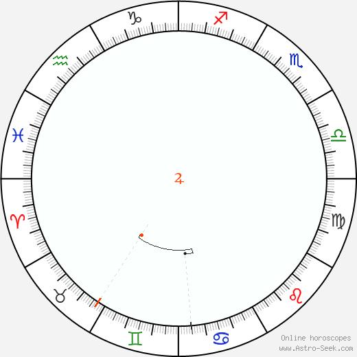 Giove Retrograde Astro Calendar 1823