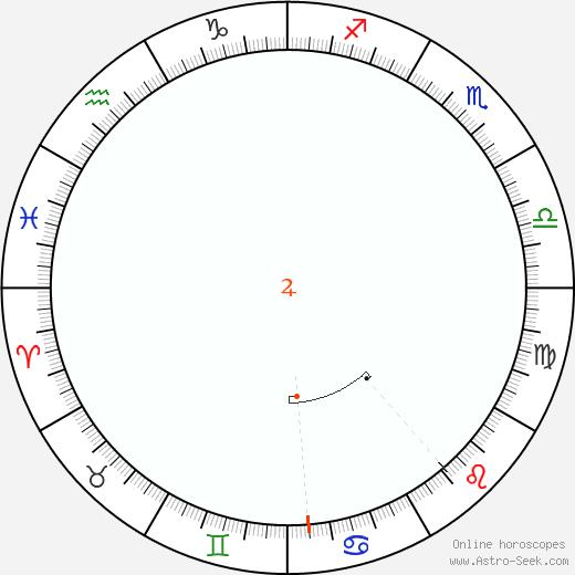 Giove Retrograde Astro Calendar 1824