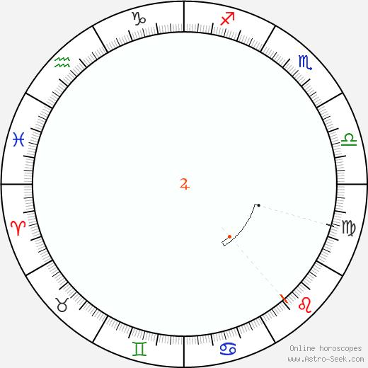 Giove Retrograde Astro Calendar 1825